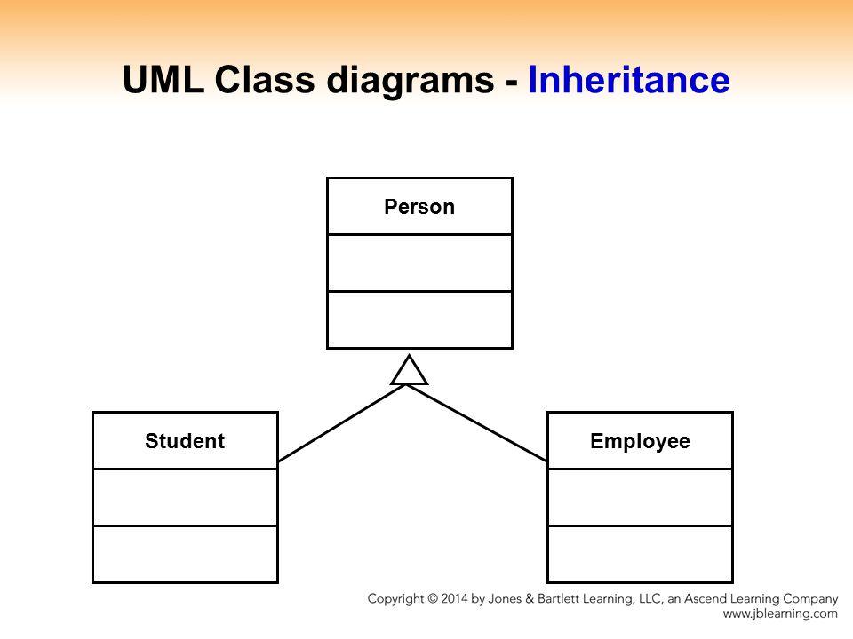 UML Class diagrams - Inheritance