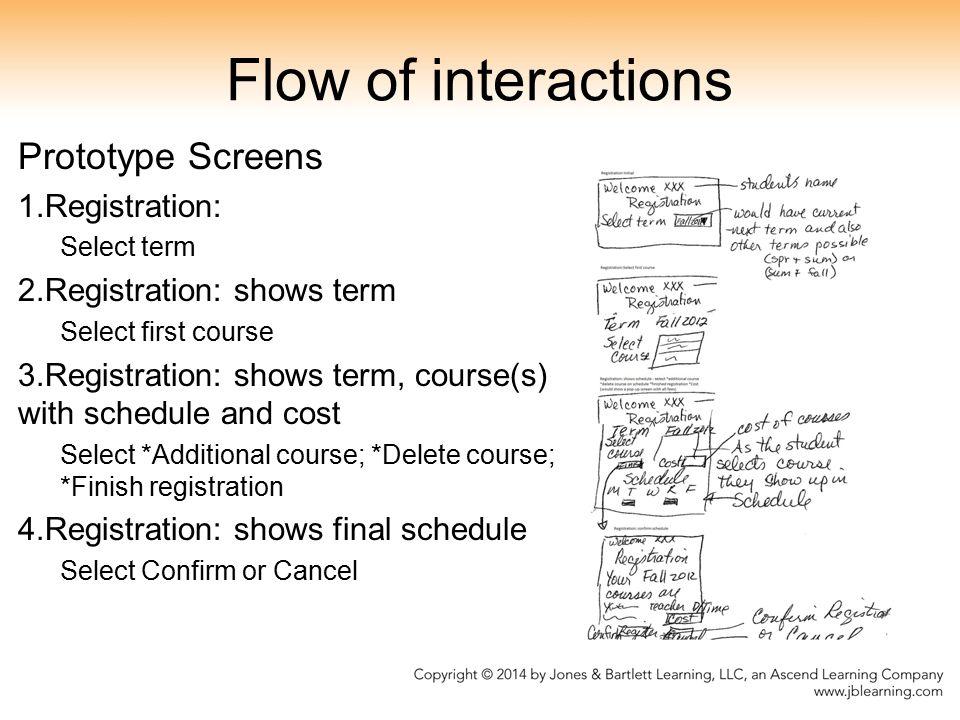 Flow of interactions Prototype Screens Registration: