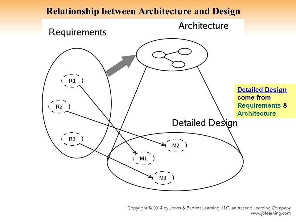 Architecture Design Methodology modren architecture design methodology conceptual flow of the atam