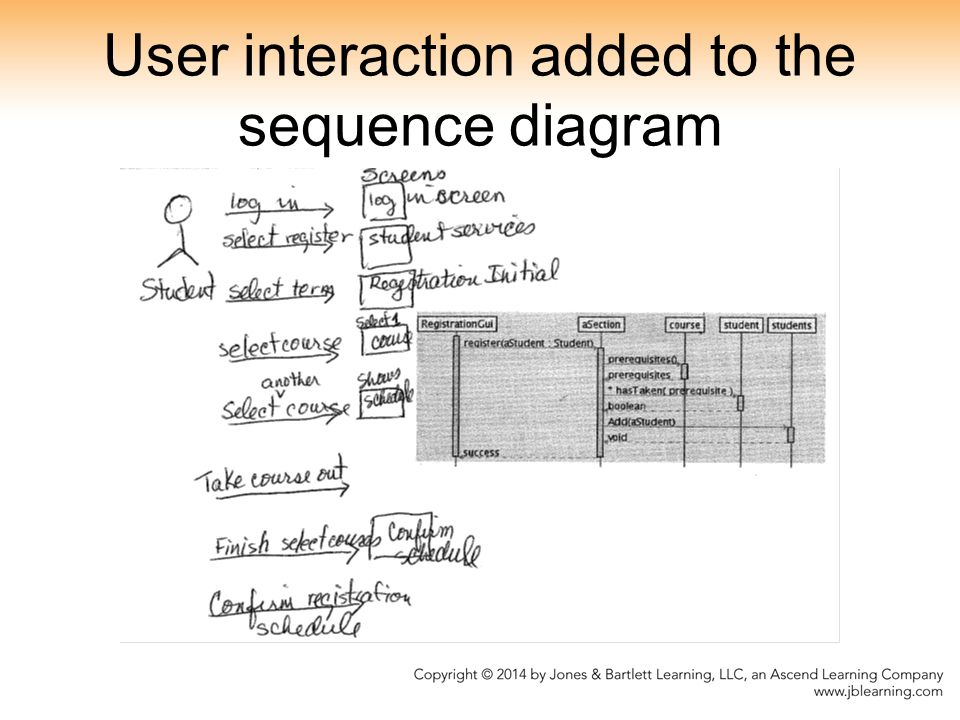 User interaction added to the sequence diagram