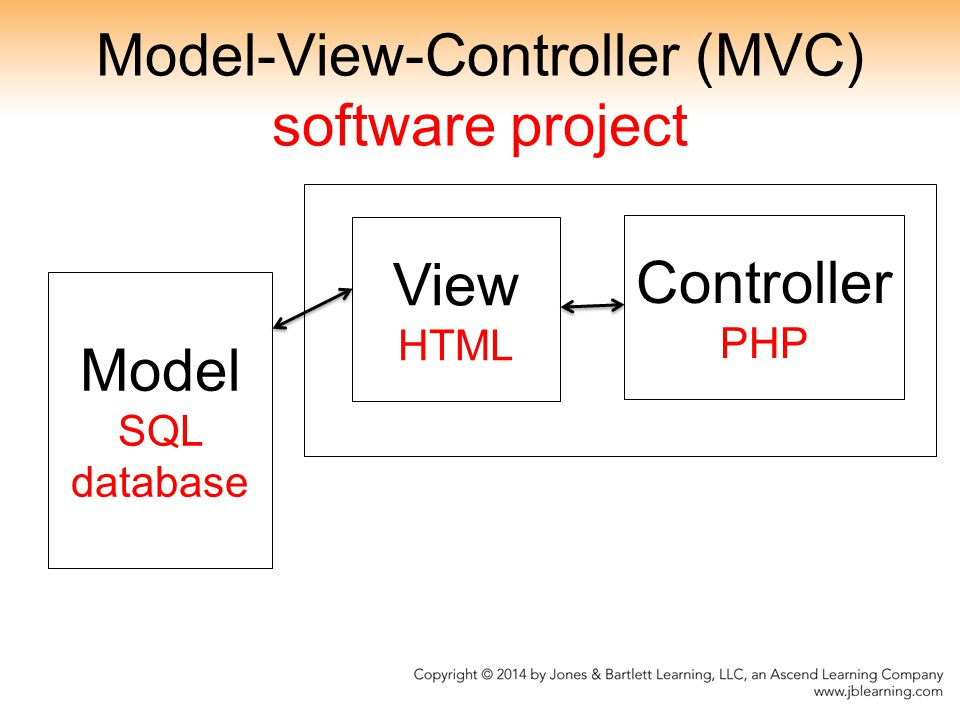 Model-View-Controller (MVC) software project