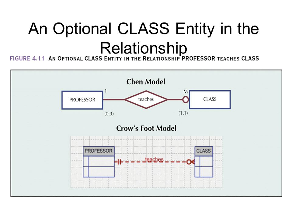 An Optional CLASS Entity in the Relationship