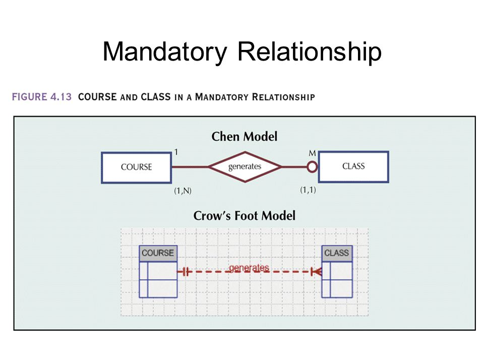 optional and mandatory relationship in erd