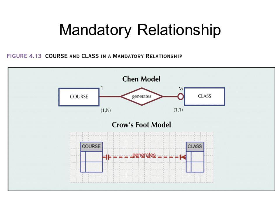 Mandatory Relationship