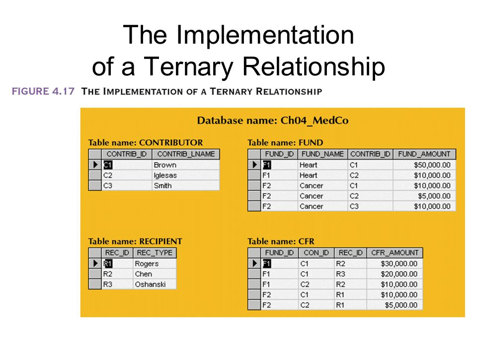 The Implementation of a Ternary Relationship
