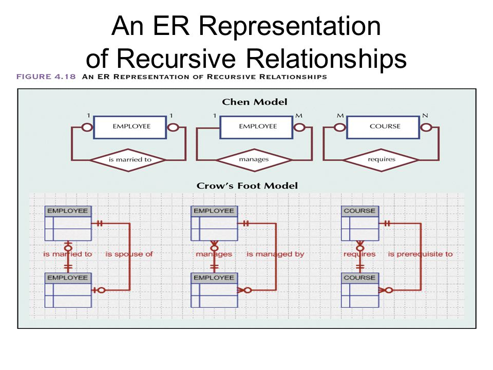 An ER Representation of Recursive Relationships