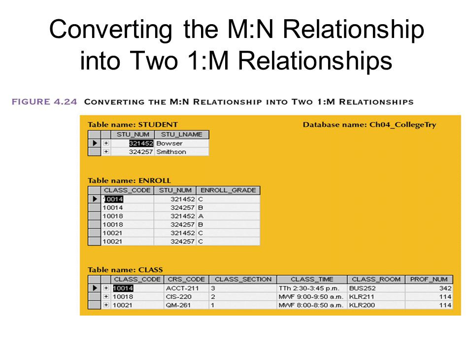 Converting the M:N Relationship into Two 1:M Relationships