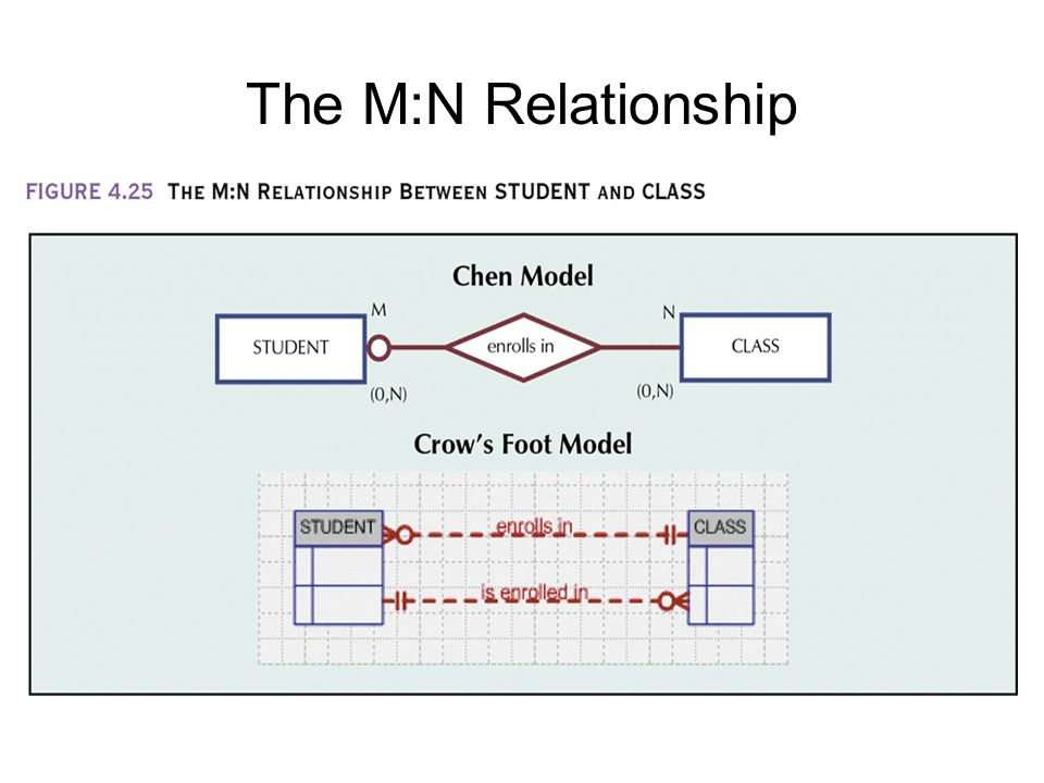 The M:N Relationship