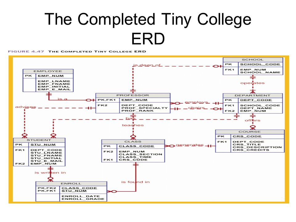 The Completed Tiny College ERD