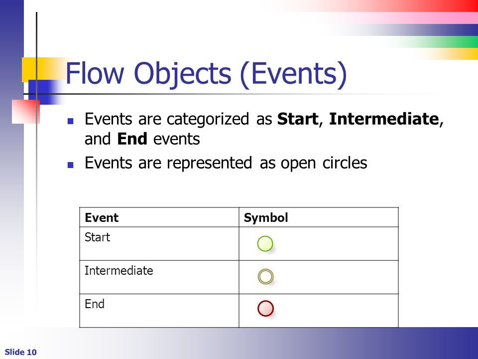 Flow Objects (Events) Events are categorized as Start, Intermediate, and End events. Events are represented as open circles.