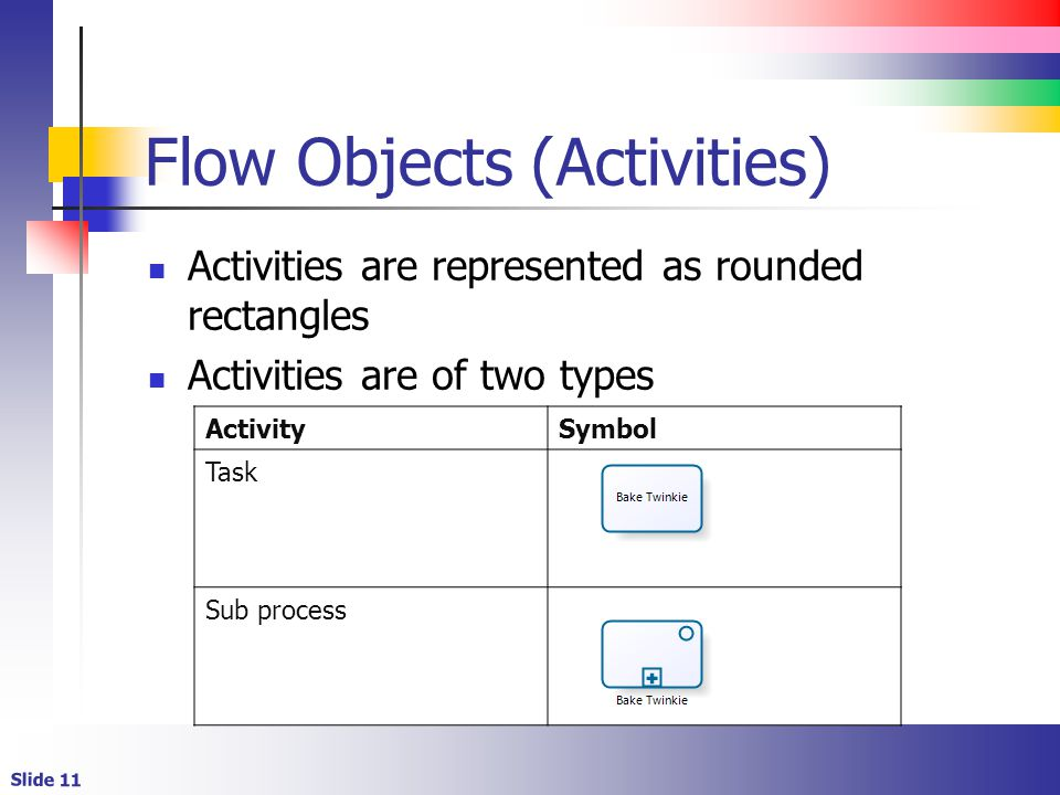 Flow Objects (Activities)