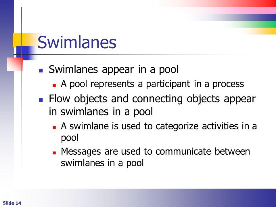 Swimlanes Swimlanes appear in a pool