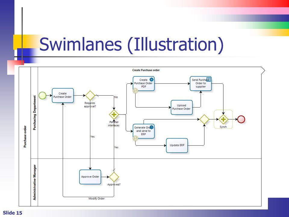 Swimlanes (Illustration)