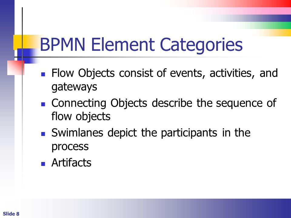 BPMN Element Categories