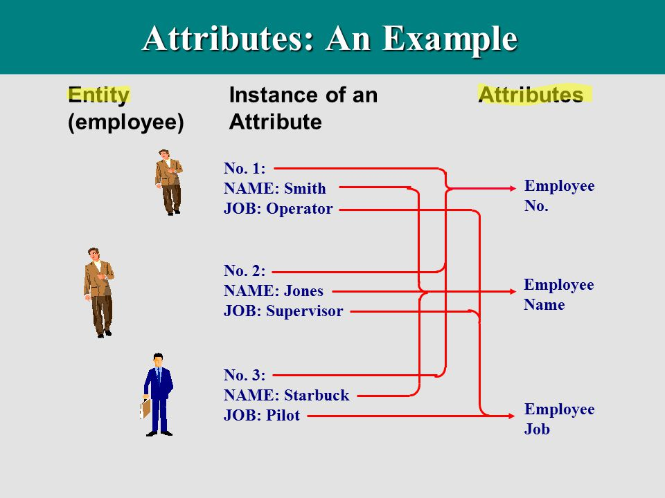 Attributes: An Example