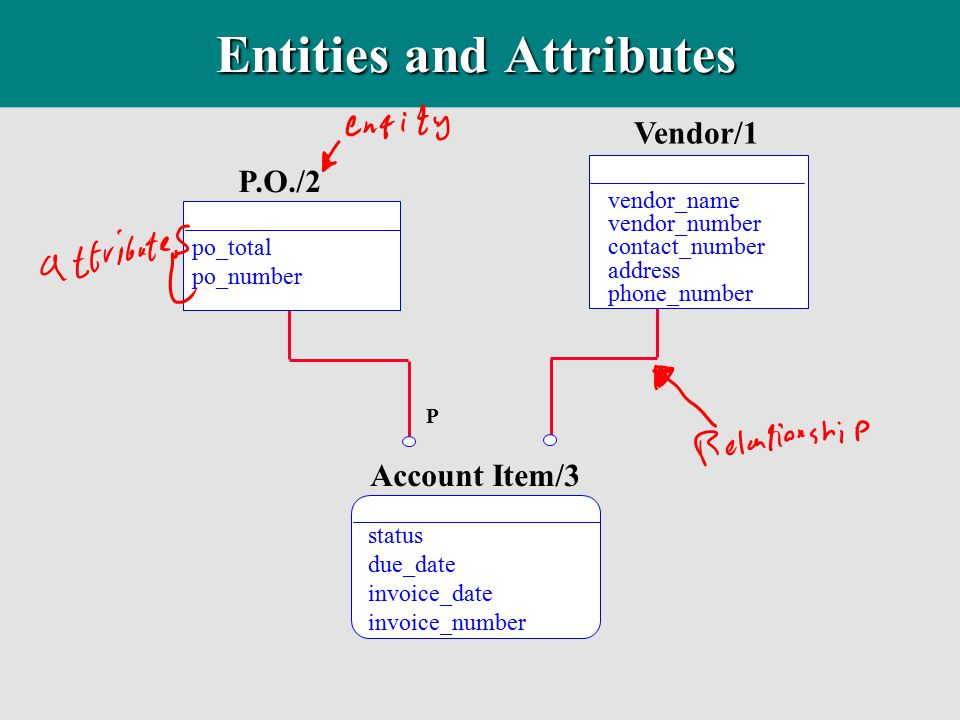 entities and attributes Entities must be declared before they can be used they may be declared in the dtd, if your xml parser processes the dtd (also known as the external subset), or the internal subset note: if the same entity is declared more than once, only the first declaration applies and the internal subset is.