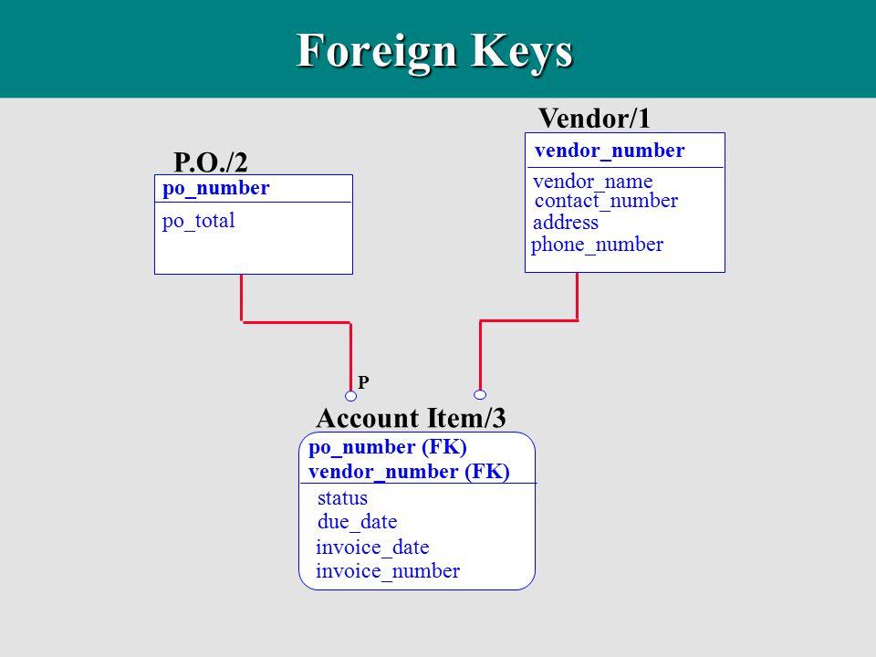Foreign Keys Vendor/1 P.O./2 Account Item/3 vendor_number vendor_name