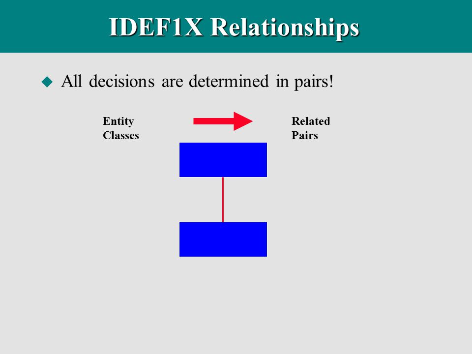 IDEF1X Relationships All decisions are determined in pairs! Entity