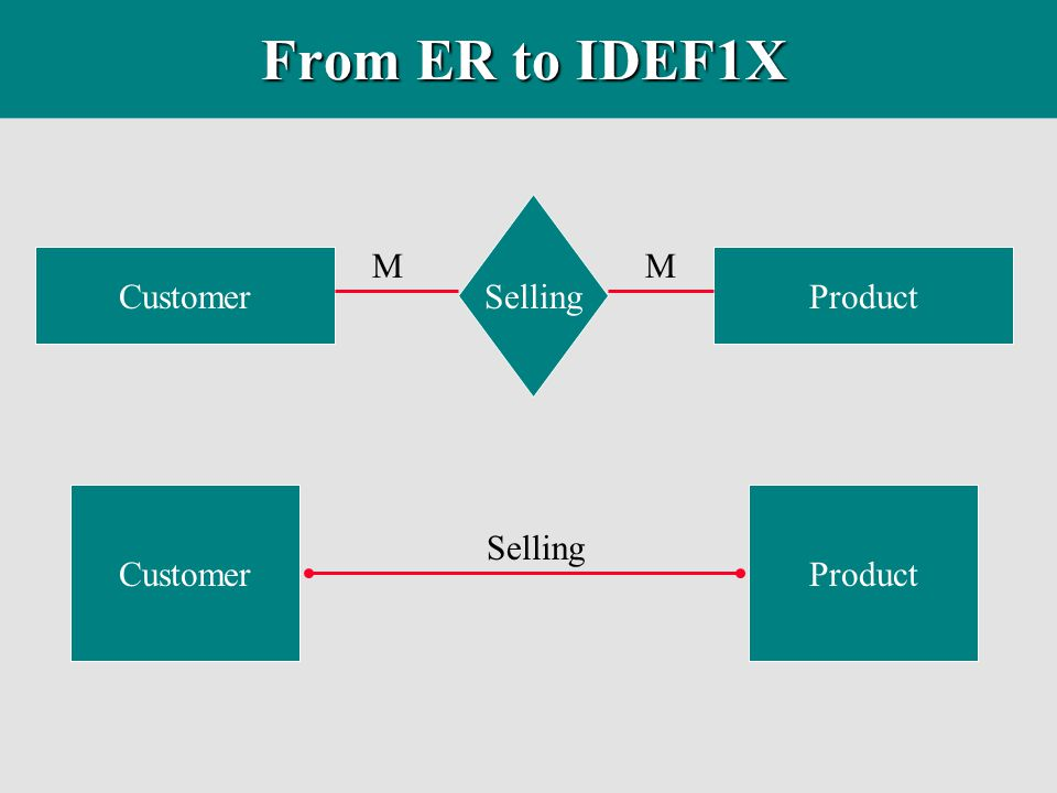 From ER to IDEF1X Customer Product Selling M