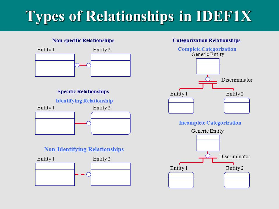 Types of Relationships in IDEF1X