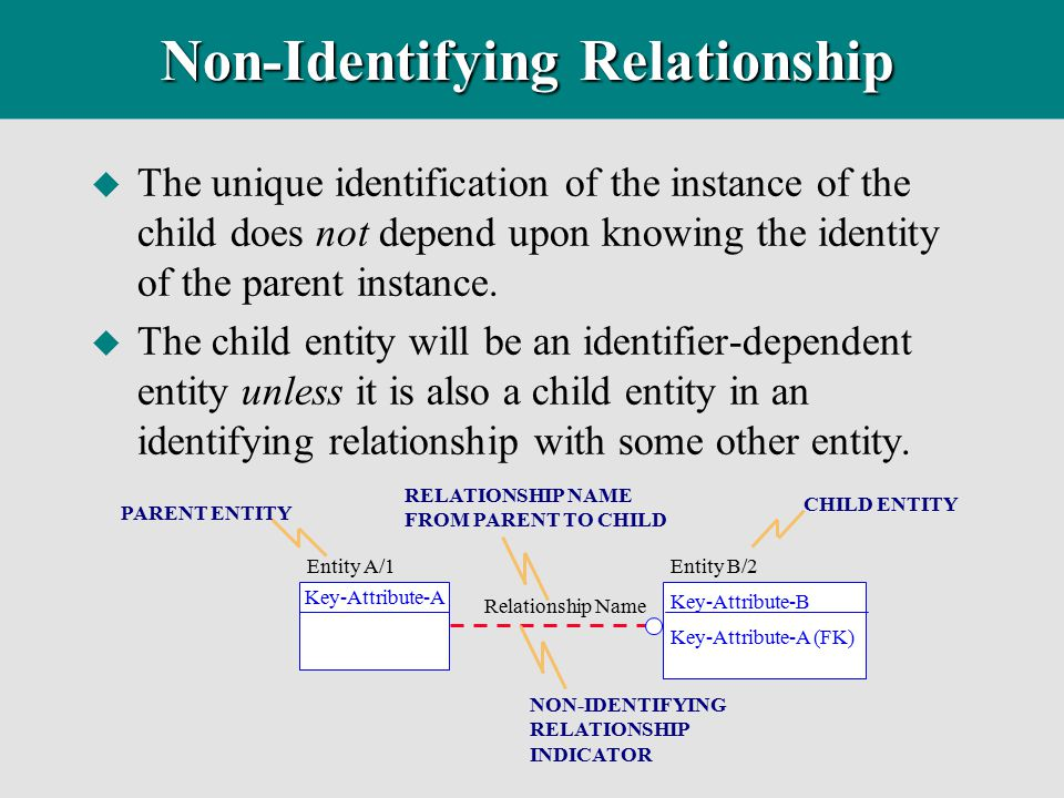 sql identifying relationship and a non