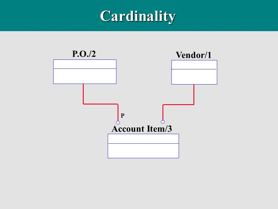 Cardinality P.O./2 Vendor/1 Account Item/3 P