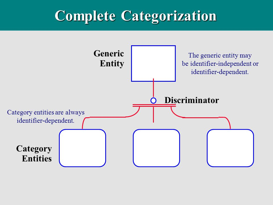 Complete Categorization