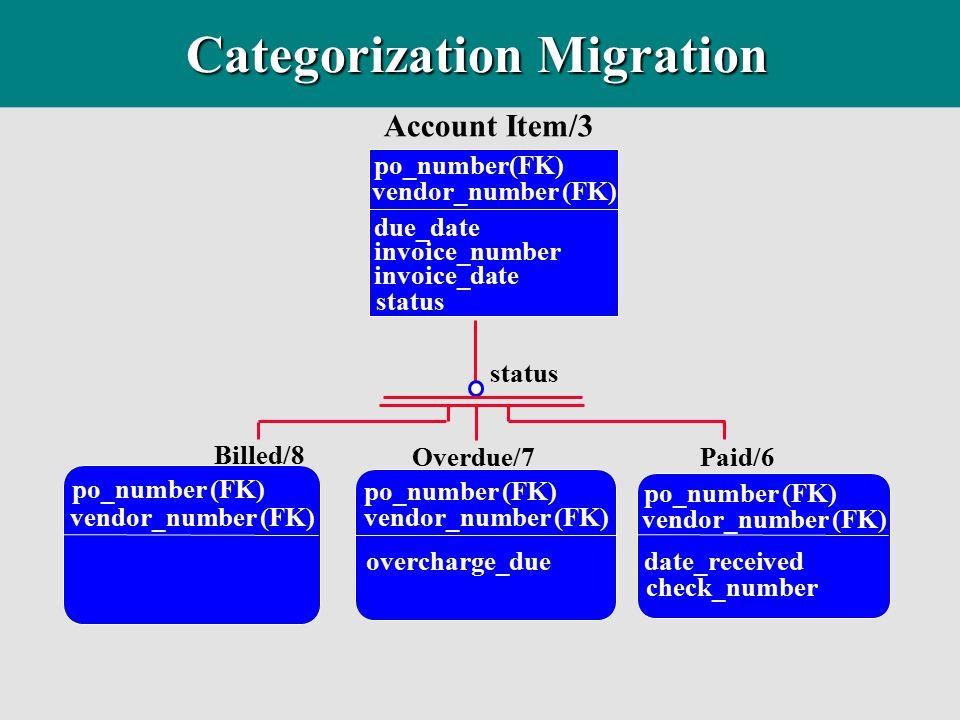 Categorization Migration