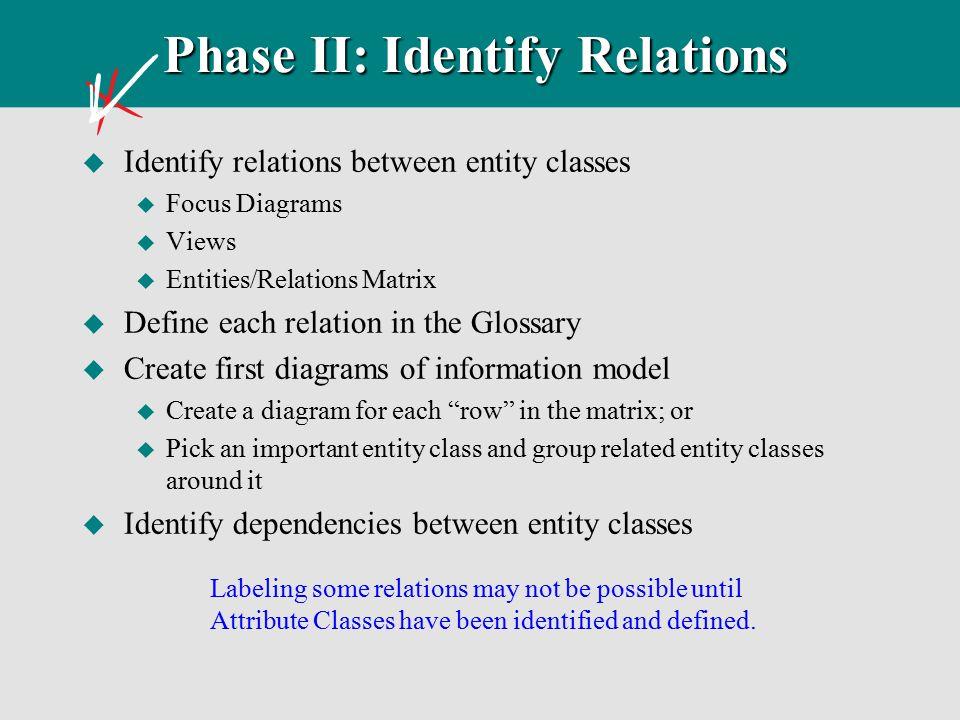 Phase II: Identify Relations