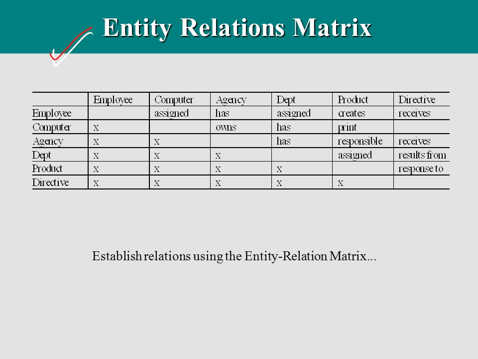 Entity Relations Matrix