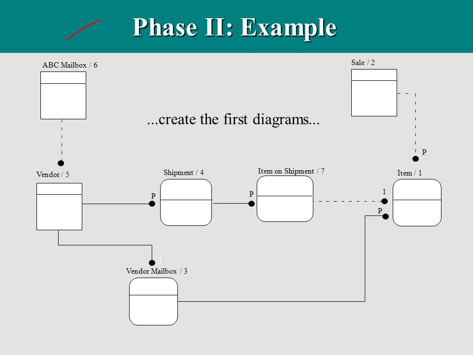 Phase II: Example ...create the first diagrams... Sale / 2