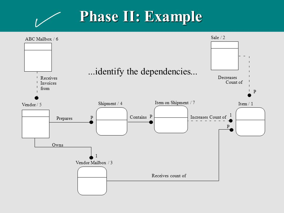 Phase II: Example ...identify the dependencies... ABC Mailbox / 6