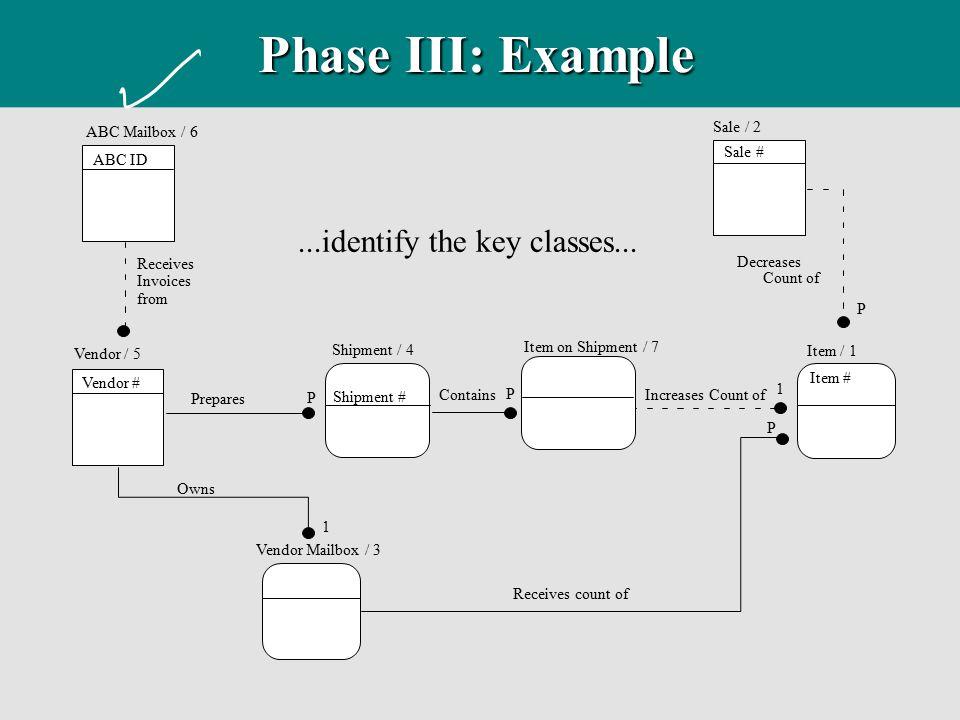 Phase III: Example ...identify the key classes... ABC Mailbox / 6