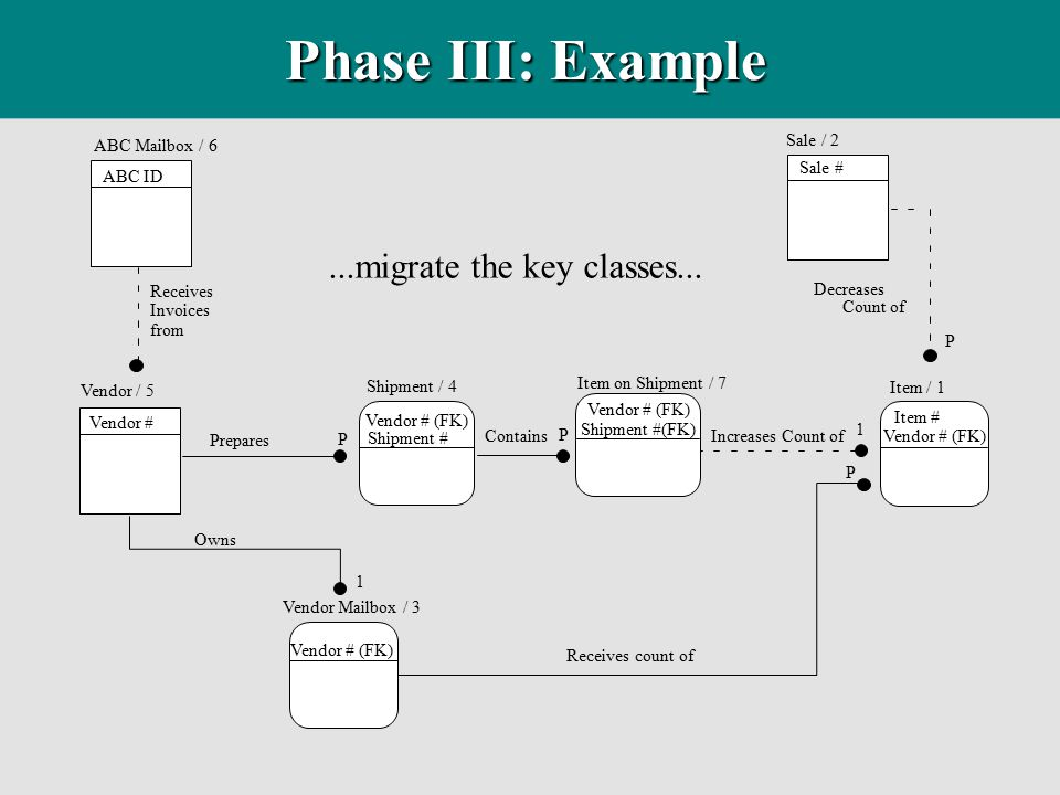 Phase III: Example ...migrate the key classes... ABC Mailbox / 6