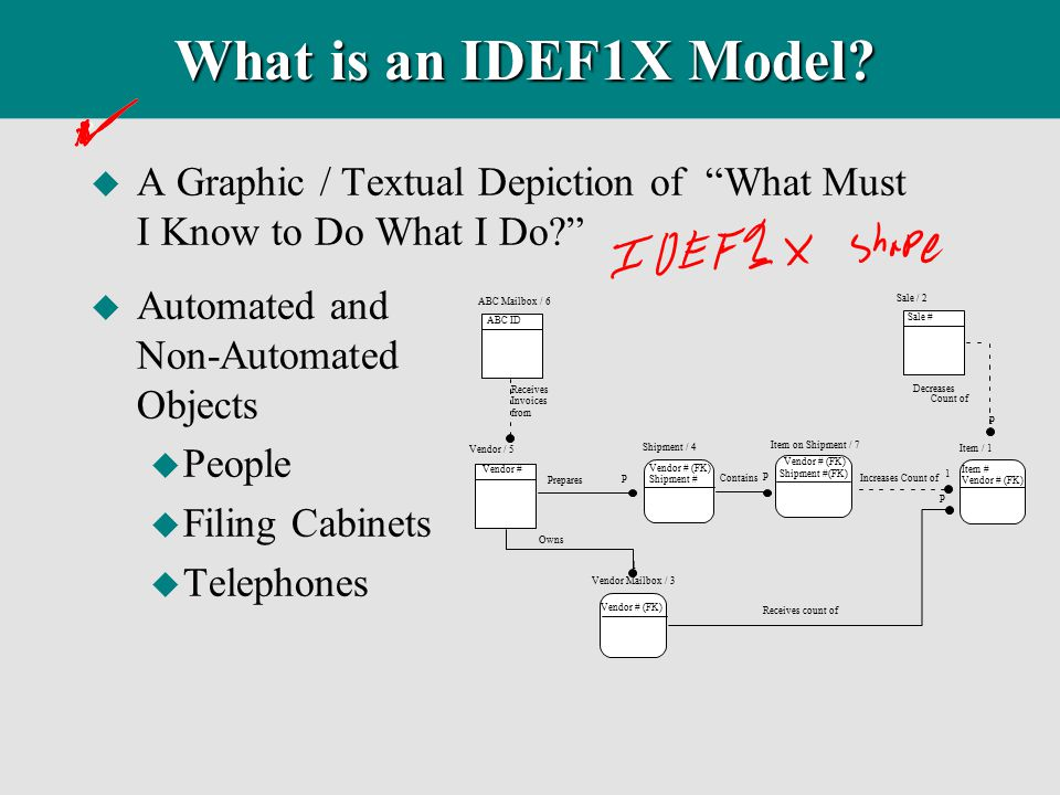 What is an IDEF1X Model A Graphic / Textual Depiction of What Must I Know to Do What I Do Automated and Non-Automated Objects.