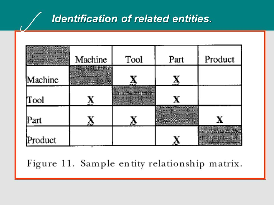 Identification of related entities.