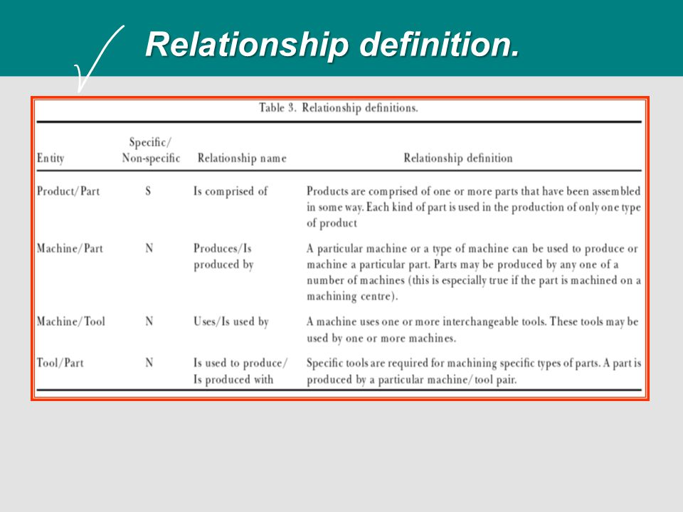 Relationship definition.