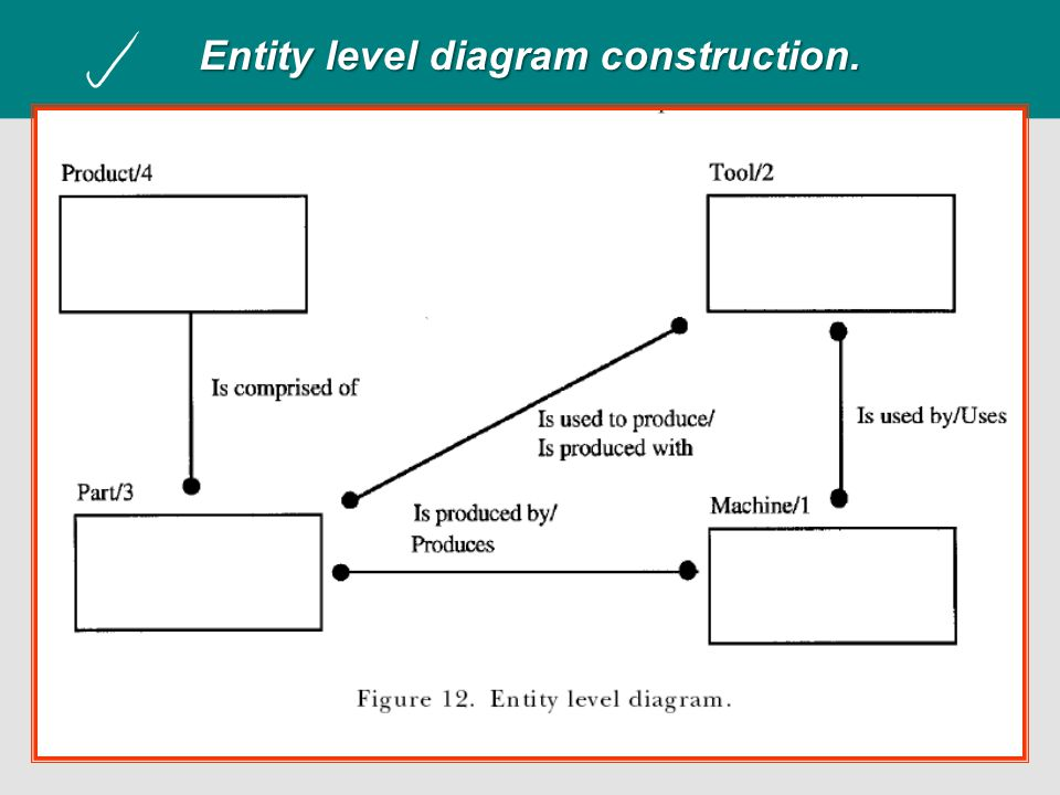 Entity level diagram construction.