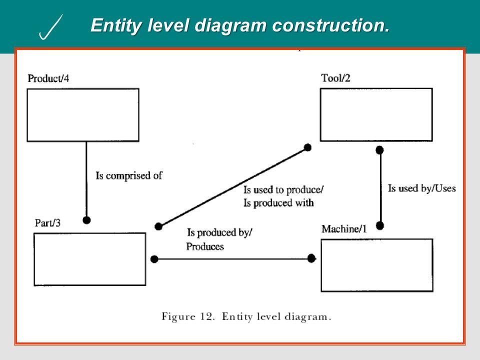 Entity level diagram construction.