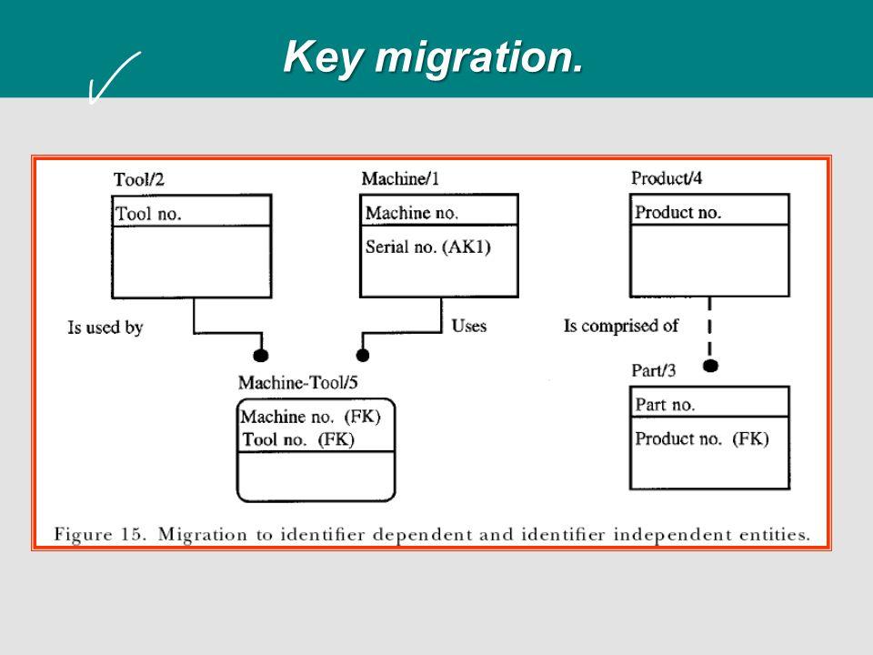 Key migration.
