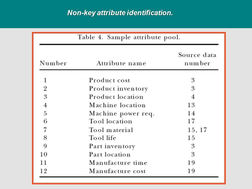 Non-key attribute identification.