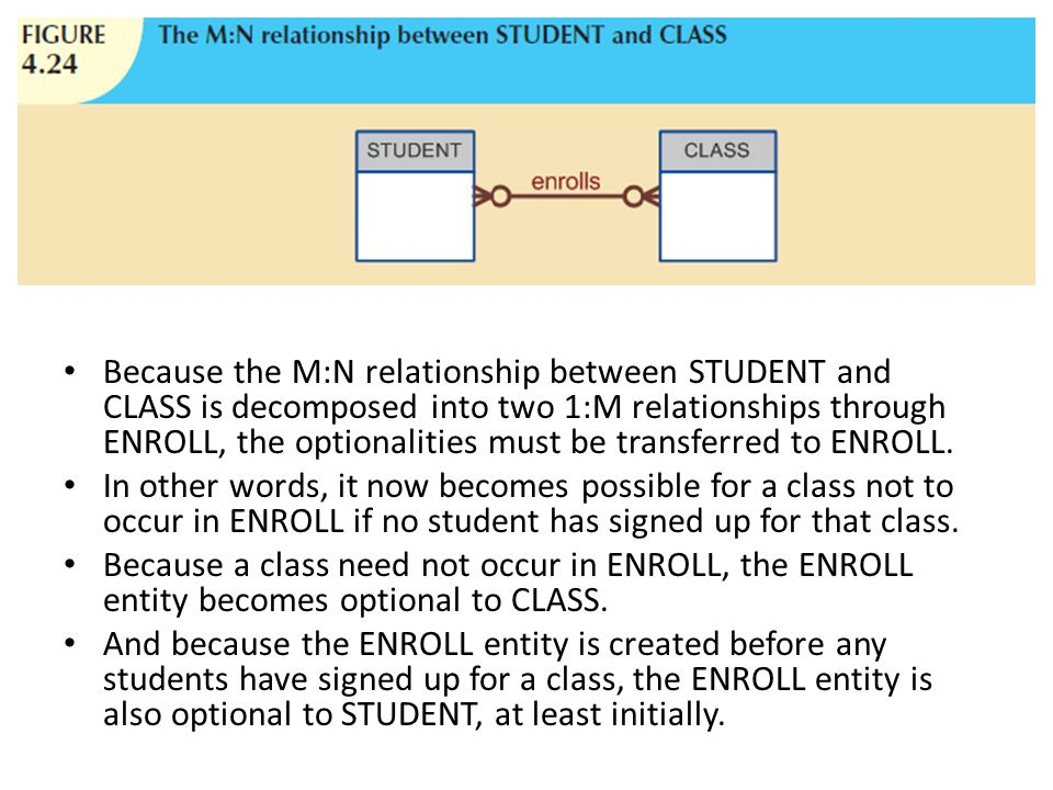 Because the M:N relationship between STUDENT and CLASS is decomposed into two 1:M relationships through ENROLL, the optionalities must be transferred to ENROLL.
