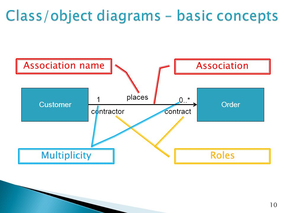 Class/object diagrams – basic concepts