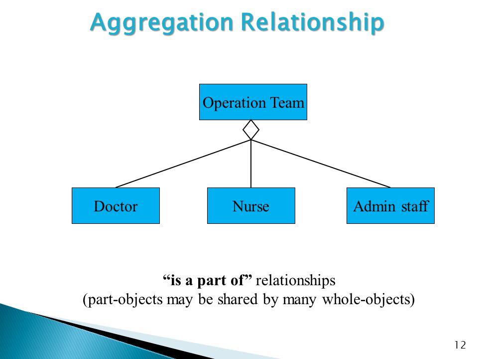 Aggregation Relationship