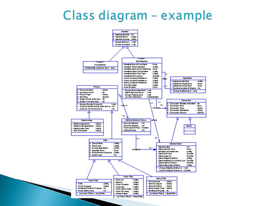 Class diagram – example