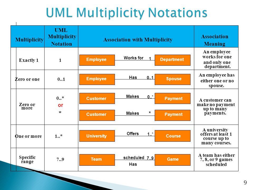 UML Multiplicity Notations