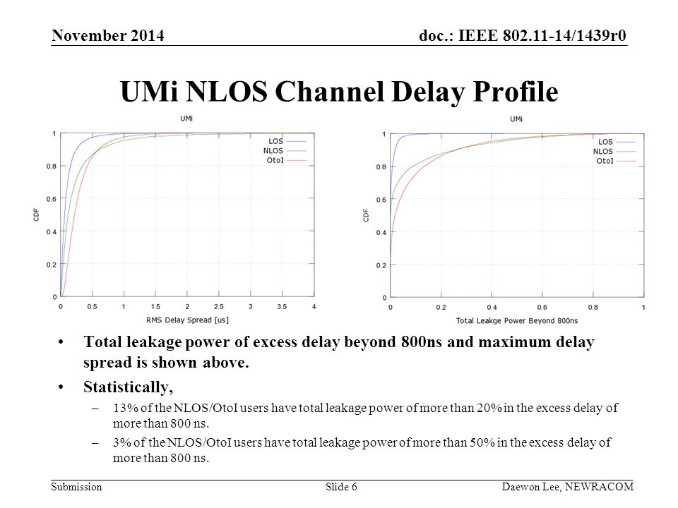 UMi NLOS Channel Delay Profile