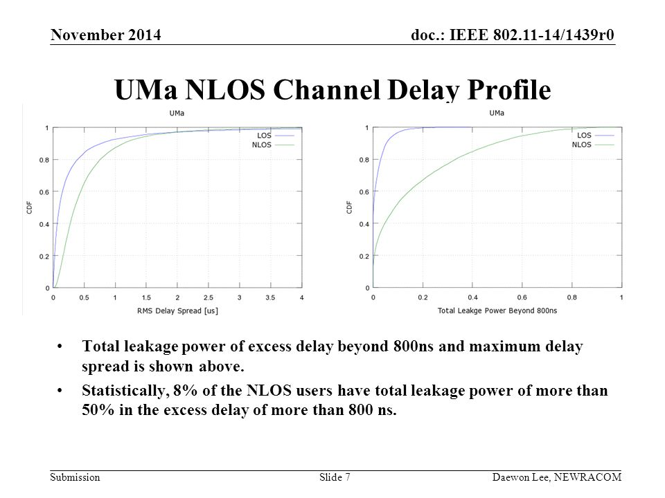 UMa NLOS Channel Delay Profile