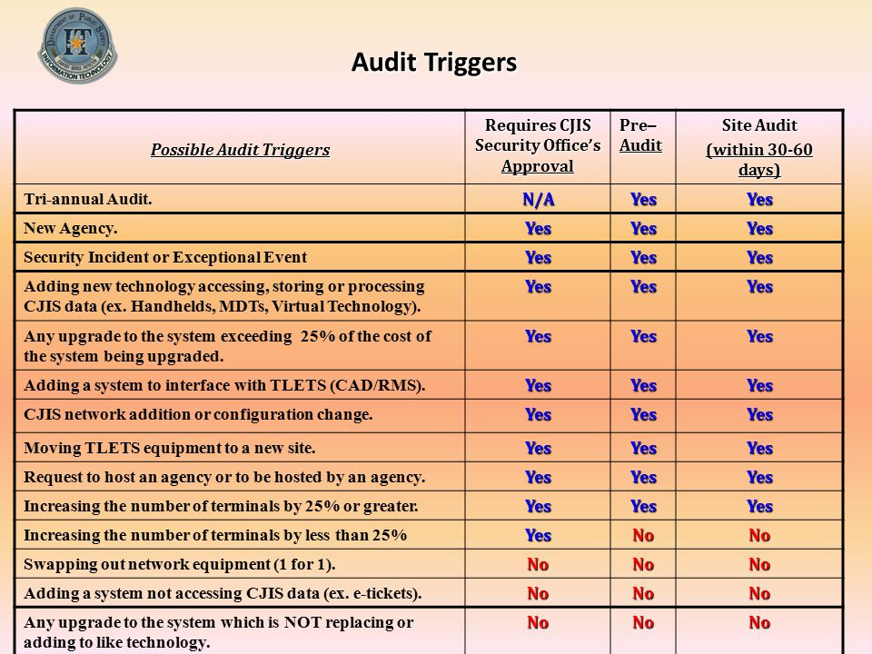 Possible Audit Triggers Requires CJIS Security Office's Approval