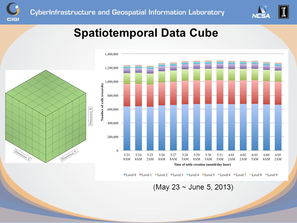 Spatiotemporal Data Cube